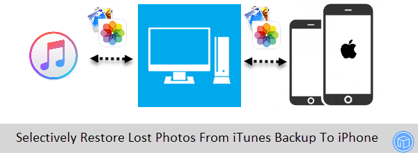 Selectively Restore Lost Photos From iTunes Backup To iPhone